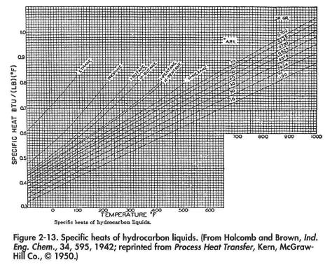 Specific heats of hydrocarbon liquids. (From Hoicomb and Brown, /no*. Ehg. Chem., 34, 595, 1942; reprinted from Process Heat Transfer, Kern, McGraw- HiflCo.,01950.}