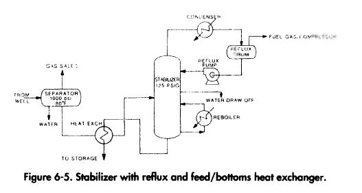 Stabilizer with reflux and feed/bottoms heat exchanger.