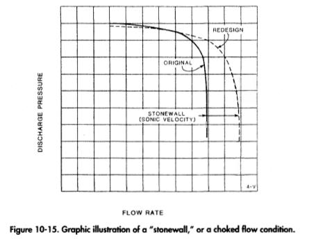 "Graphic illustration of a ""stonewall/' or a choked flow condition."