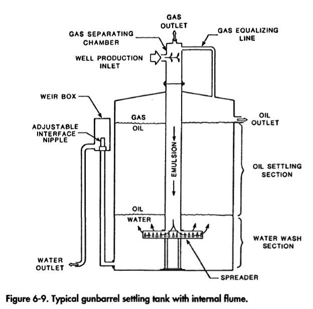 Typical gunbarrel settling tank with internal flume
