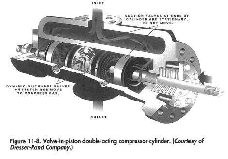Valve-in-piston double-acting compressor cylinder, (Courtesy of Dresser-Rand Company.)