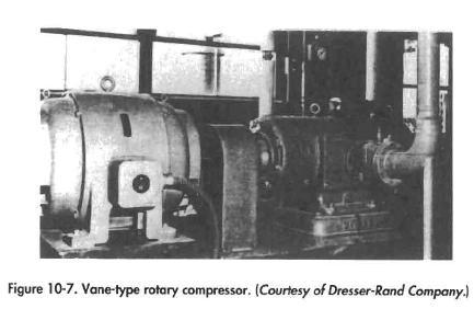 Vane-type rotary compressor. [Courtesy of Dresser-Rand Company,]