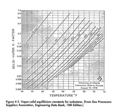 Vapor-solid equilibrium constants for isobutane. (From Gas Processors Suppliers Association, Engineering Data Book, 10th Edition.)