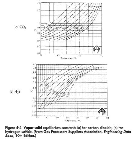Vapor-solid equilibrium constants (a) for carbon dioxide, (b) for hydrogen sulfide. (From Gas Processors Suppliers Association, Engineering Data Book 10th Edition