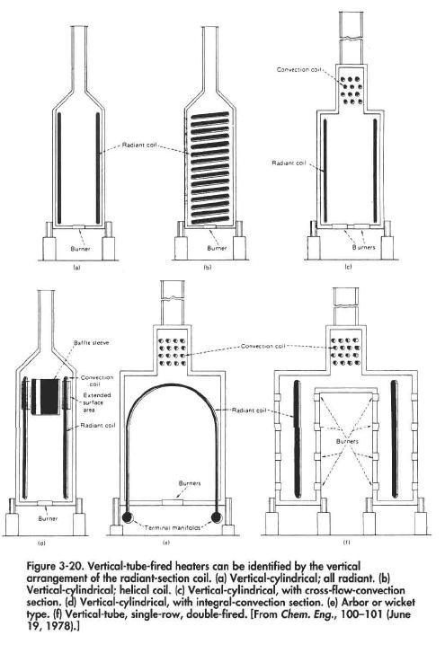 Vertical-tube-fired heaters can be identified by the vertical arrangement of the radiant-section coil, (a) Vertical-cylindrical; all radiant, (b) Vertical-cylindrical; helical coil, (c) Vertical-cylindrical, wiih cross-flow-convection section, (a) Vertical-cylindrical, with integral-convection section, (e) Arbor or wicket type, (f) Vertical-tube, single-row, double-fired. [From Chem. Eng., 100-101 (June 19, 1978).
