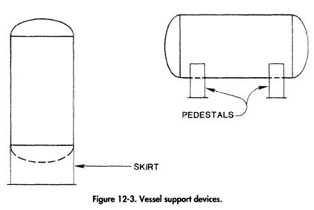 Vessel support devices.