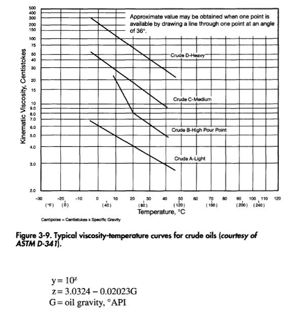 Typical viscosity-temperature curves for crude oils (courtesy of ASTMD-341).