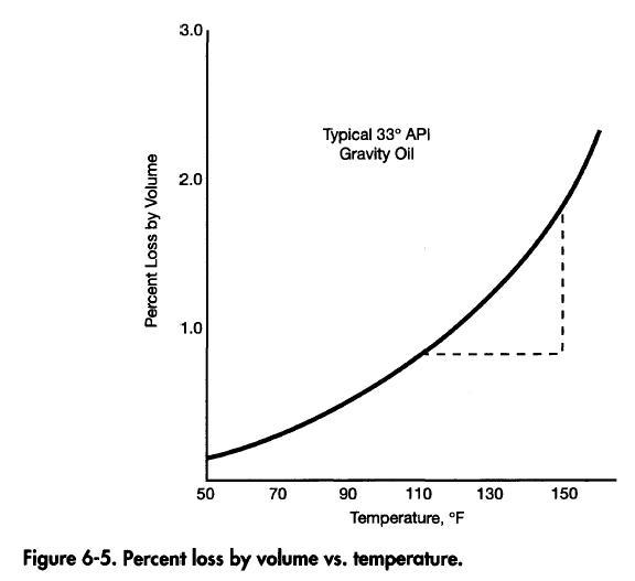 Percent Loss by Volume vs Temperature