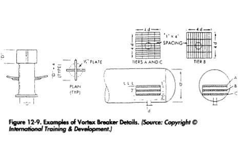 Examples of Vortex Breaker Details. (Source: Copyright © International Training & Development.)