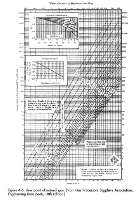 6. Dew point of natural gas. {From Gas Processors Suppliers Association, Engineering Data Book, 10th Edition.}