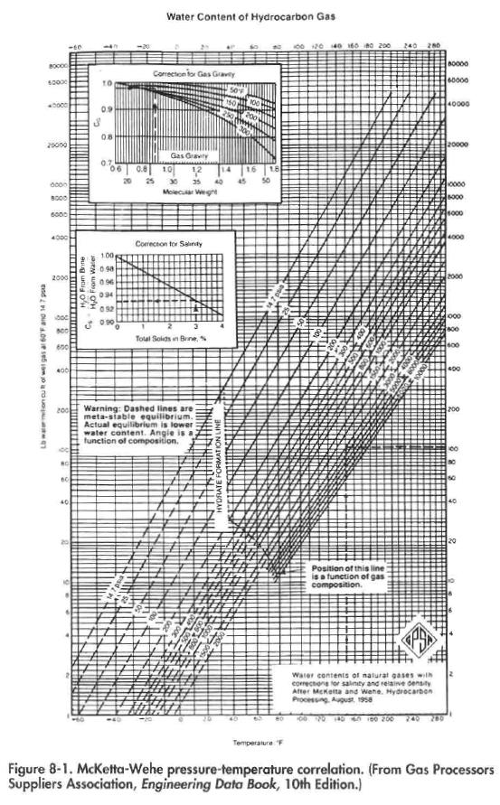 McKetta-Wehe pressure-temperature correlation. (From Gas Processors Suppliers Association, Engineering Data Book, 10th Edition.)