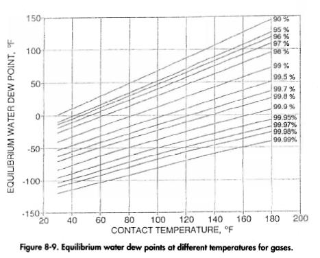 Equilibrium water dew points at different temperatures for gases.