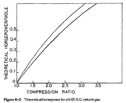 Theoretical horsepower for a 0.65 S.G. natural gas.