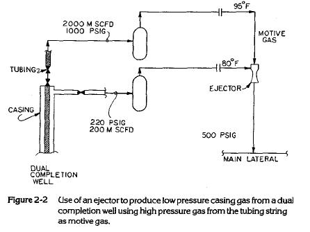CIse of an ejector to produce low pressure casing gas from a dual completion well using high pressure gas from the tubing string as motive gas.