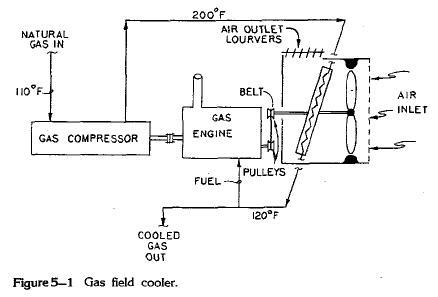 Gas field cooler.