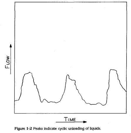 Peaks indicate cyclic unloading of liquids.