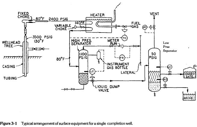 Typical arrangement of surface equipment for single completion well