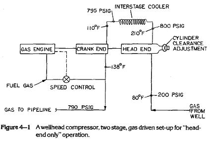 """A wellhead compressor, two stage, gas driven set-up for """"headend only"""" operation."""