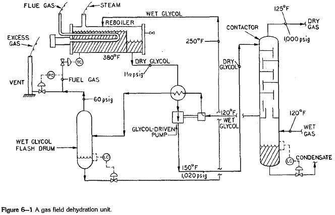 dehydrator-unit