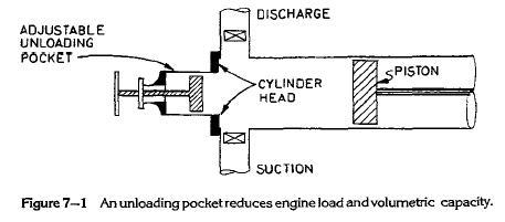 unloading-pocket
