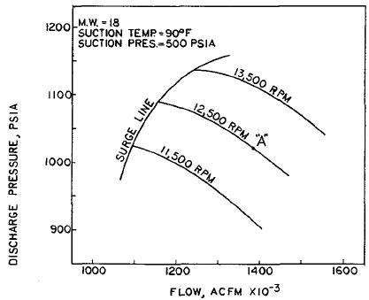 Actual speed vs. the predicted speed based on compression ratio and flow is a measure of centrifugal compressor efficiency.